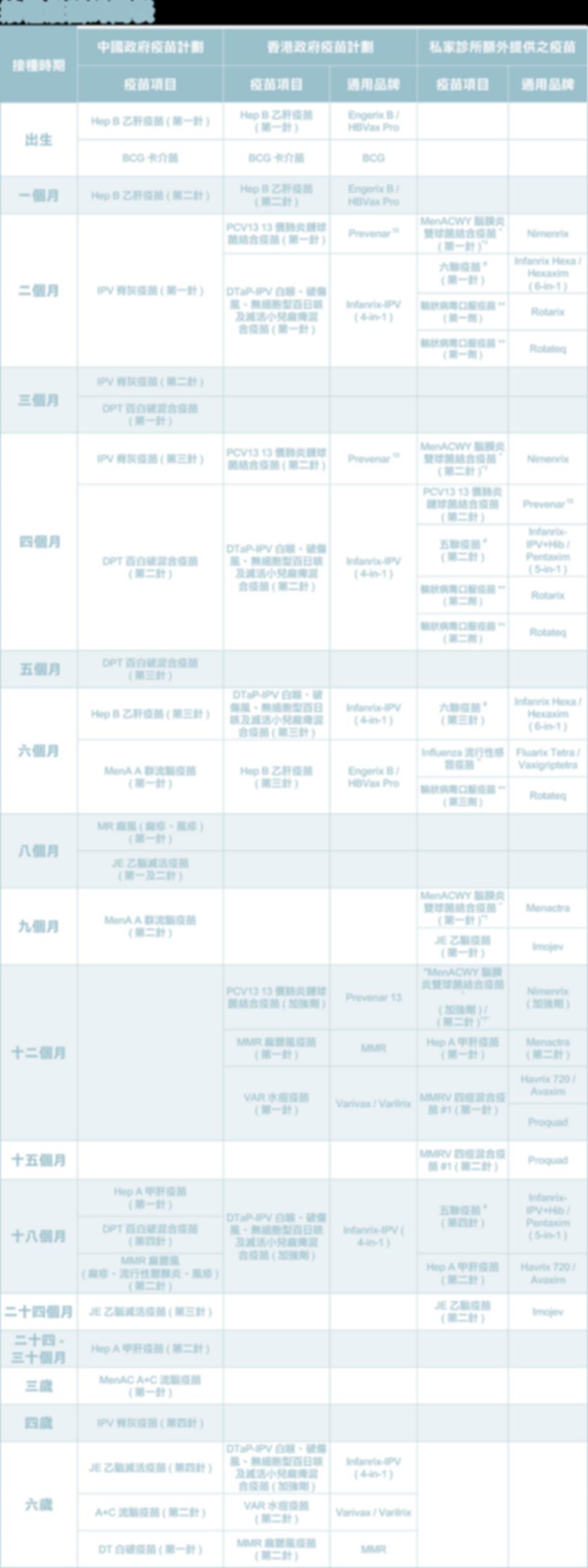 接種疫苗時間表.png