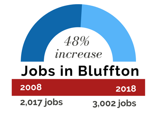 Jobs in Bluffton graphic.png