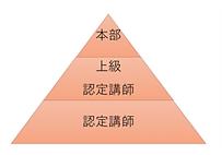 組織図ピラミッド