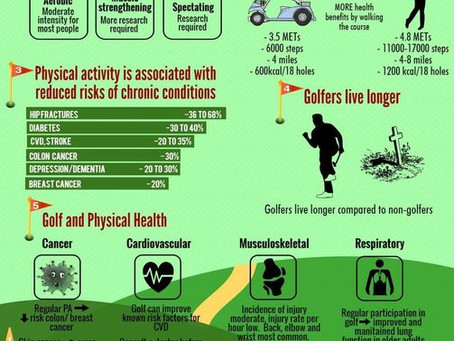 Golf & Health