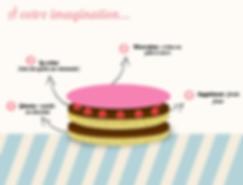 Créez le gâteau de vos rêve pour toute occasion