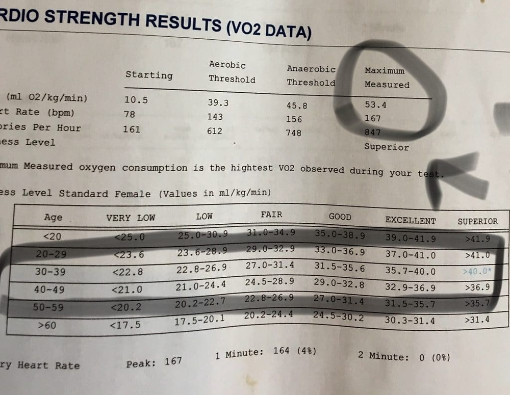 VO2 Test Results