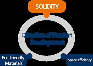제품 개발 방향(ENG).png