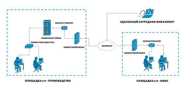 ИТ-инфраструктура 2.jpg