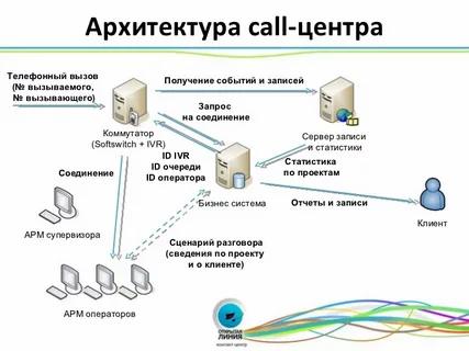 колл-центр нов. 1.3.webp