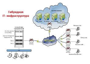 гибридная инфраструктура 1.jpg