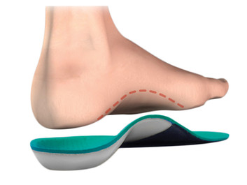 Do I Need Orthotics?