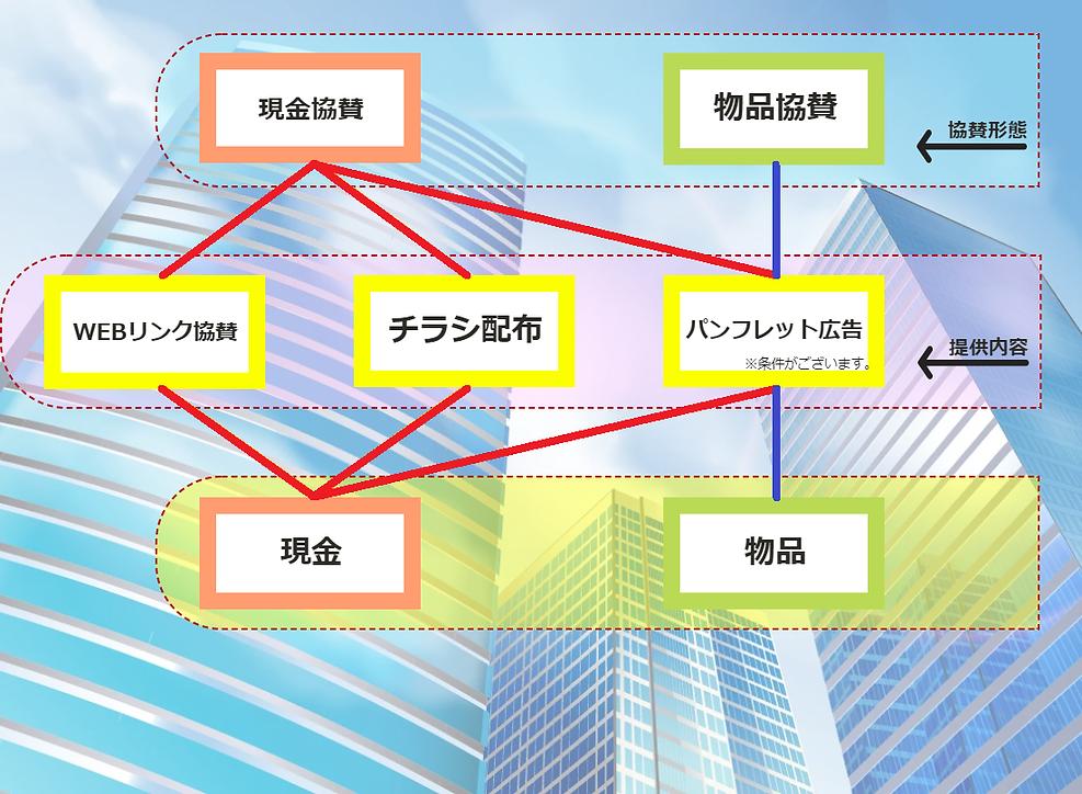 日本大学経済学部学園祭三崎祭のきょうさん協賛について