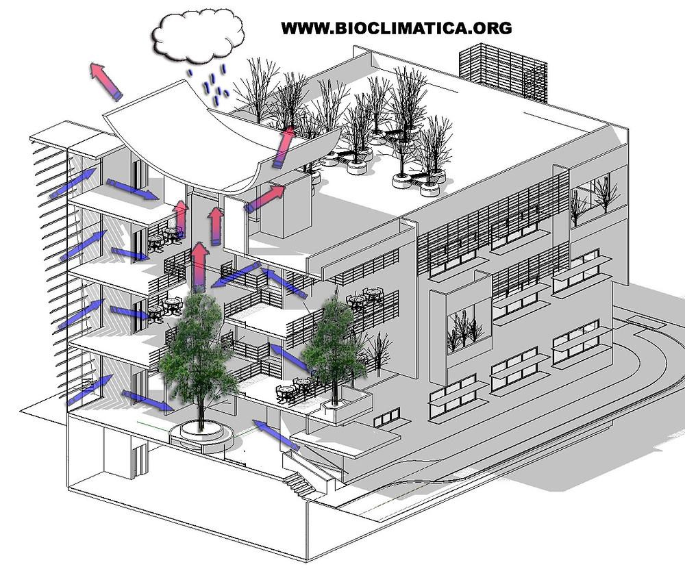 Estrategias de climatización Pasiva  Módulo oficinas Clayton, Arq. Rodrigo De Las Casas