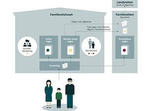 Det familieretlige system.jpg
