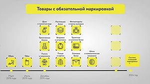 Сроки Маркировки в РФ