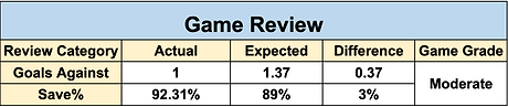 Game Review Chart.png