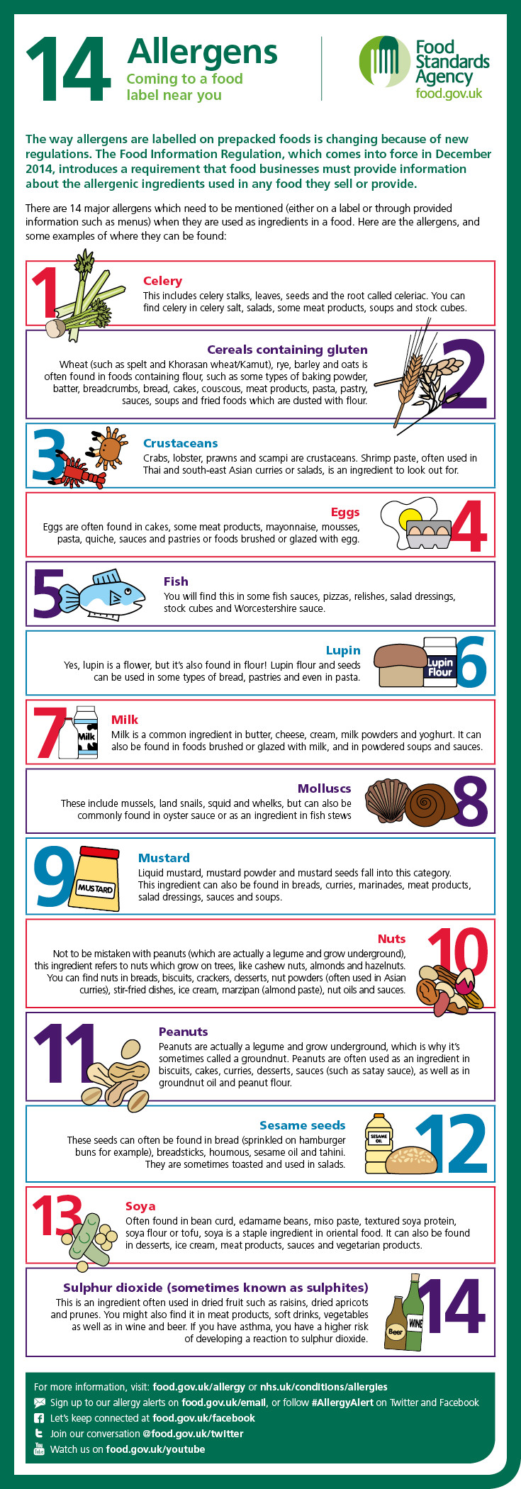 Allergy Awareness Week 2014.jpg