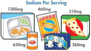 How does United States Lower Dietary Intake of Sodium?