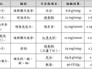 2015年12月中國保健食品不合格項目