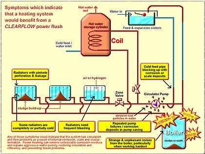 Power flush, power flushing, Croydon power flush, Croydon powerflushing