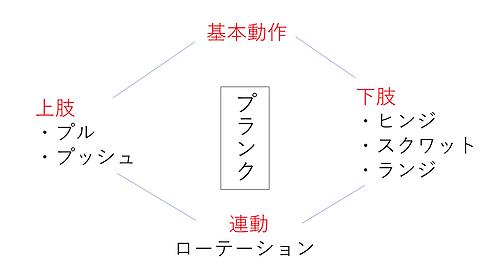 基本動作 5角形 画像.png
