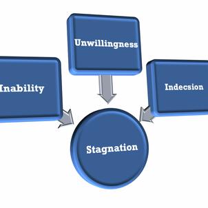 Inability vs Unwillingness