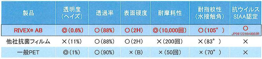 リケガードRIVEX 特性比較表