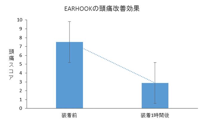 EARHOOKは頭痛に効きます!!