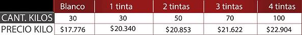 Precios Parafinado en Kilos por Lamina 2