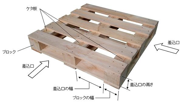 木製パレット 名称 用語