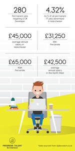 Infographic on C# Developer salaries in Manchester and the North West