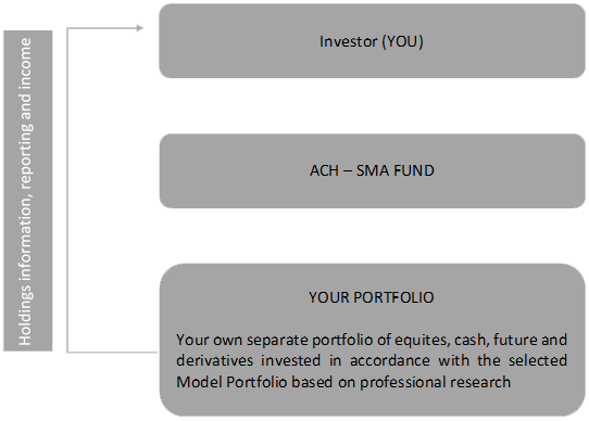 sma-fund (1).png
