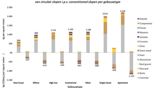 Milieubesparing door circulaire sloop op gemeentelijk niveau