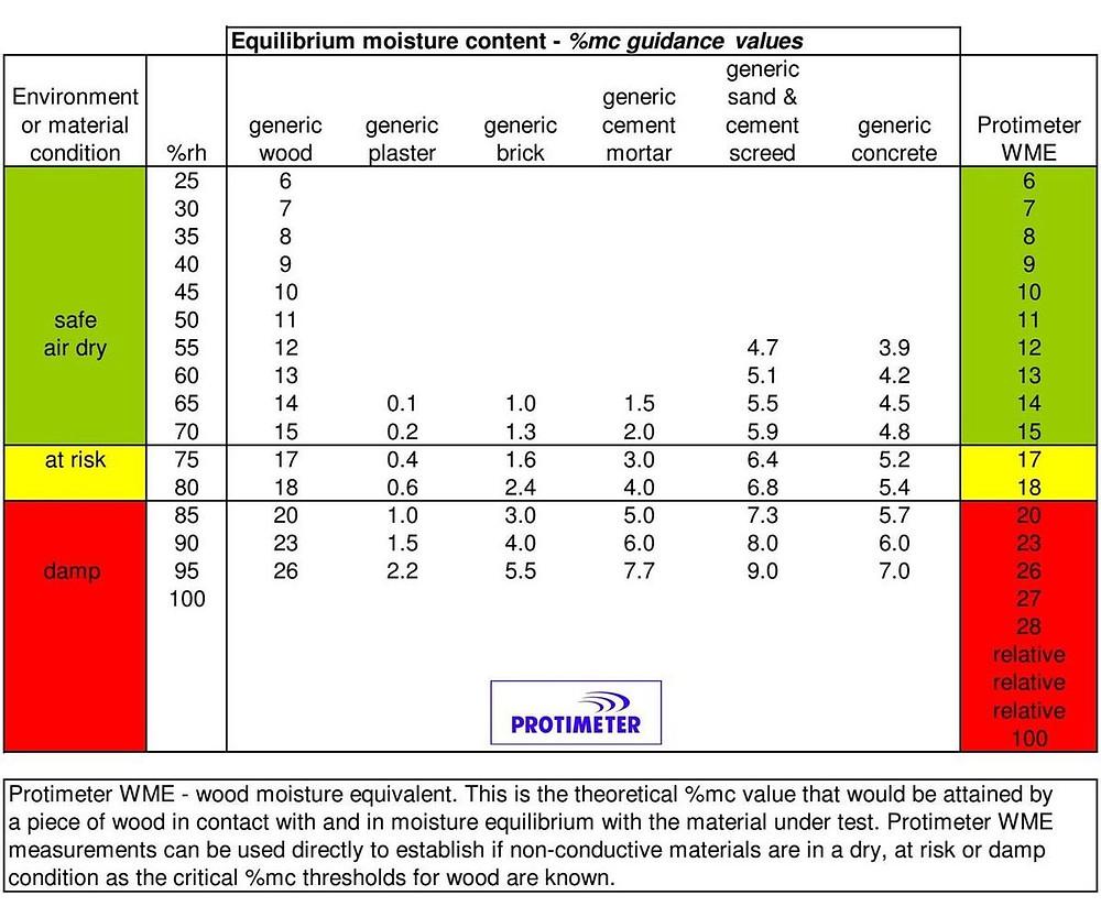 Tabela wartości EMC i WME dla typowych materiałów budowlanych