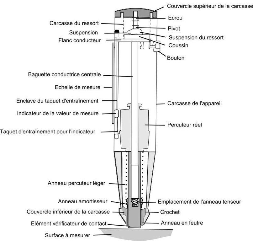 Budowa młotka Schmidta typu N