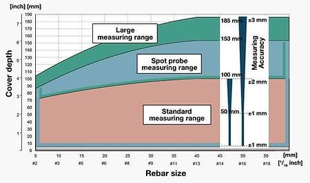 Profometer Measuring Range.jpg