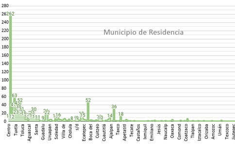 Municipio de Residencia.png
