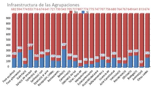 Infraestructura de las Agrupaciones.png