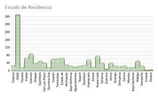 Estado de Residencia.png