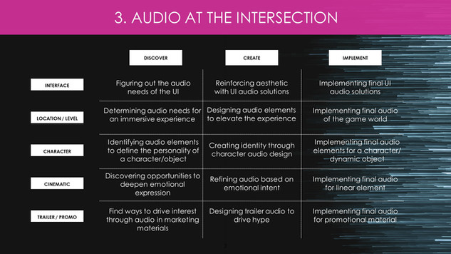 Audio Intersection