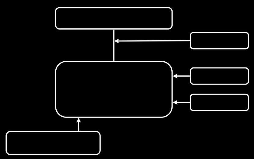 org chart rct.png