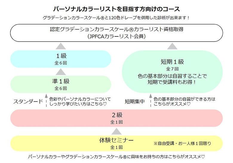 カラーリスト講座.JPG