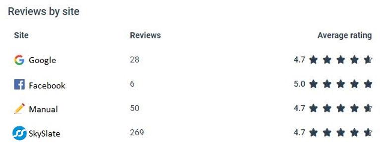 Reviews-BySite.JPG