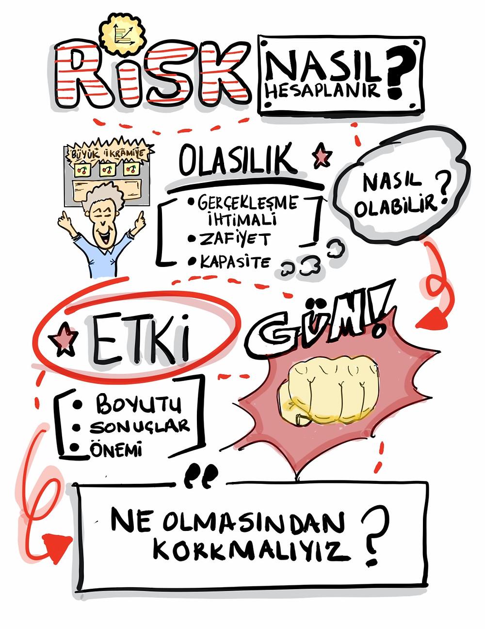 KVKK Risk Hesaplama