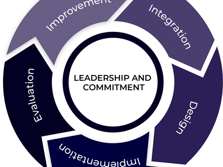 How to build a risk management framework (RMF)