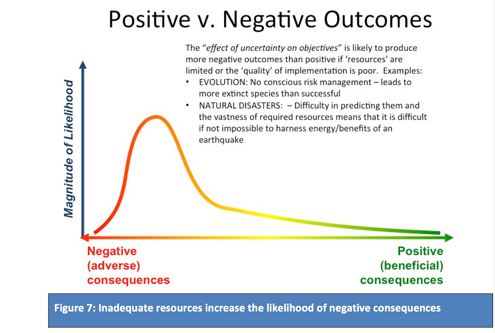 Positive and negative risk outcomes in a graph