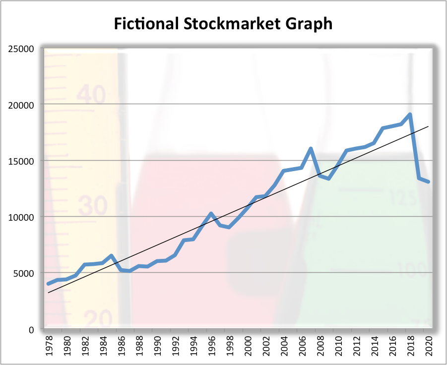 Figure 1: Fictional Stockmarket Chart