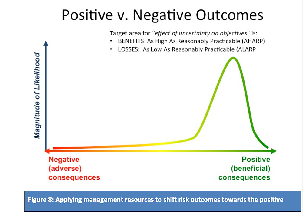 Skewing risk towards positive outcomes by applying more resources