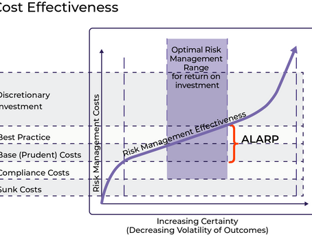 The Real Cost of Risk Treatments