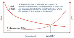 ALARP Explained