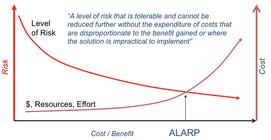 ALARP Explained