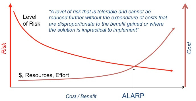 ALARP (As Low As Reasonably Practicable)