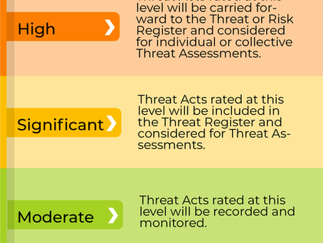 What are Threat Acts and Threat Tolerance?
