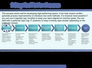 7 Step Leadership Facilitation Process